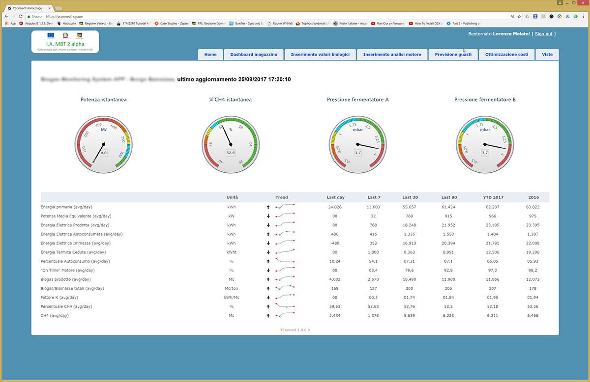 Monitoraggio ed analisi dati Monitoring tool Ynnova Home IOT+